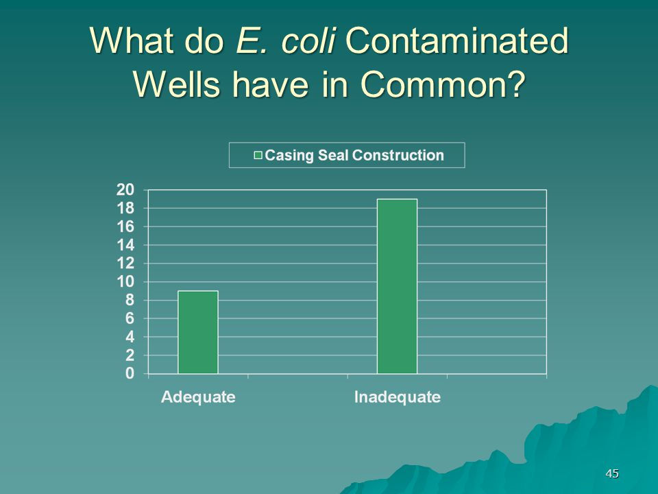 What do E. coli Contaminated Wells have in Common? 45