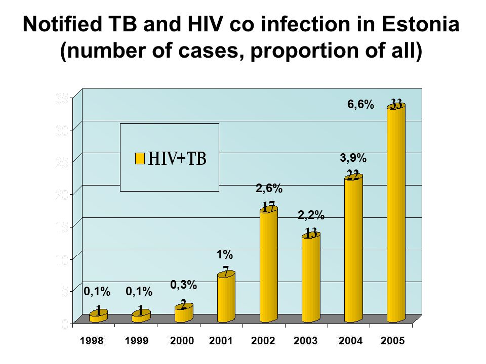 Notified TB and HIV co infection in Estonia (number of cases, proportion of all) Estonian TB register 2006 0,1% 0,3% 1% 2,6% 2,2% 3,9% 6,6% 1998 1999 2000 2001 2002 2003 2004 2005