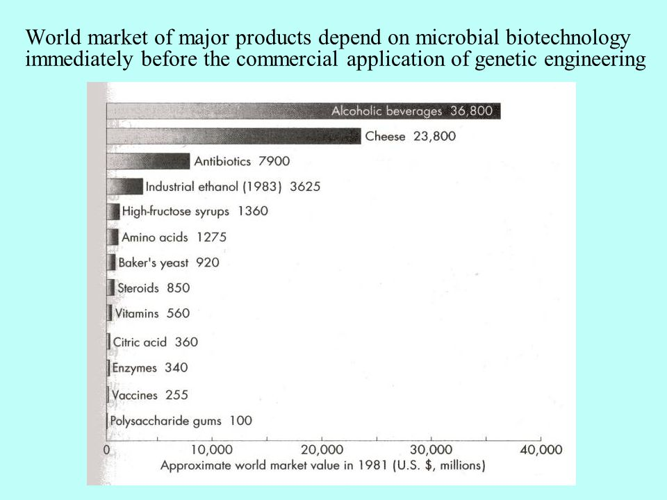 World market of major products depend on microbial biotechnology immediately before the commercial application of genetic engineering