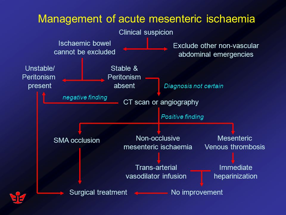 Management of acute mesenteric ischaemia Clinical suspicion Exclude other non-vascular abdominal emergencies Ischaemic bowel cannot be excluded Unstab