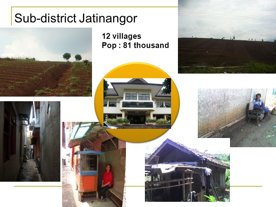 Sub-district Jatinangor Univ. Medical Fac. Univ. Medical Fac. 12 villages Pop : 81 thousand