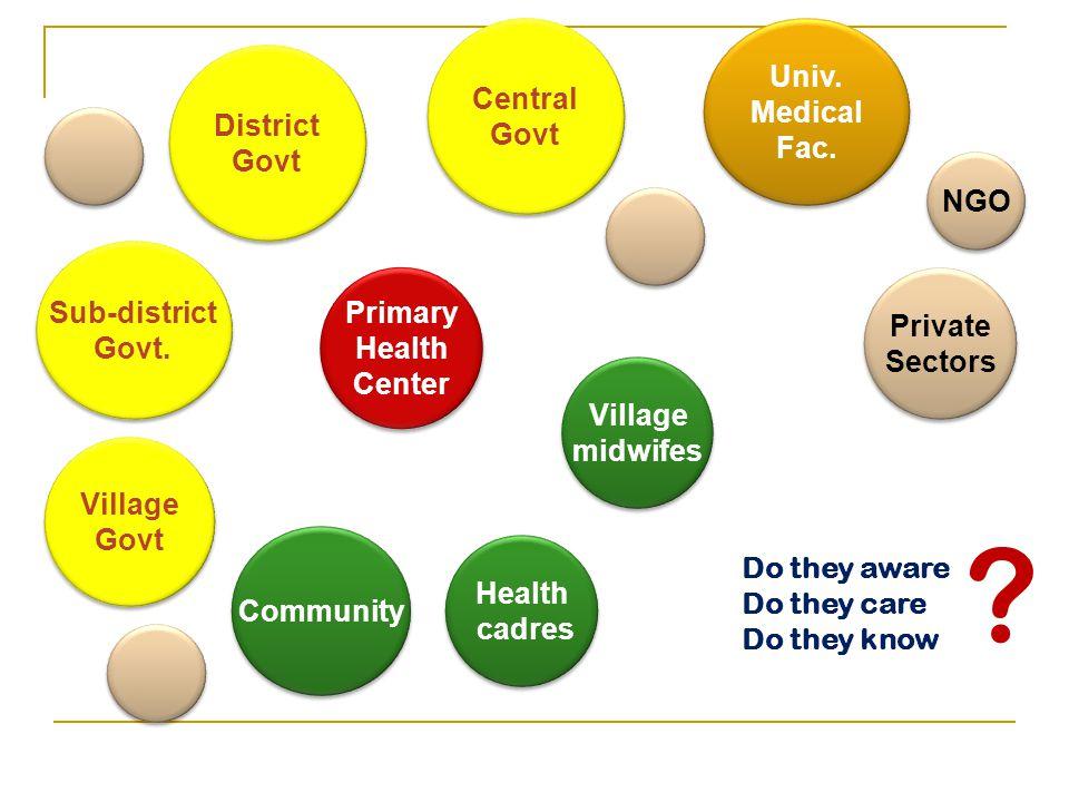 Primary Health Center Primary Health Center District Govt District Govt Univ.