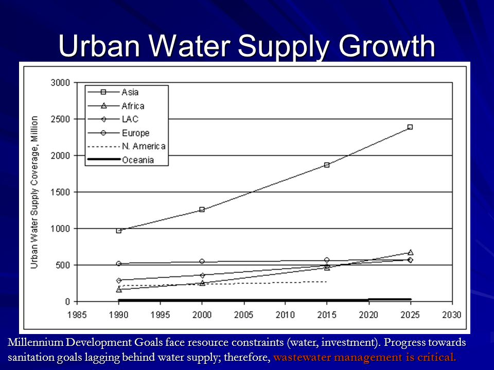 Urban Water Supply Growth Millennium Development Goals face resource constraints (water, investment). Progress towards sanitation goals lagging behind