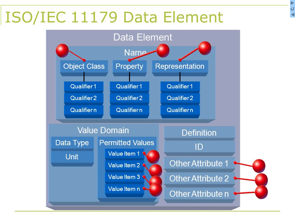 Data Element Name Object ClassProperty Value Domain Representation Permitted Values Value Item 1 Value Item 2 Value Item 3 Value Item n Data Type Unit Definition ID Other Attribute 1 Other Attribute 2 Other Attribute n Qualifier 1 Qualifier 2 Qualifier n Qualifier 1 Qualifier 2 Qualifier n Qualifier 1 Qualifier 2 Qualifier n ISO/IEC 11179Data Element