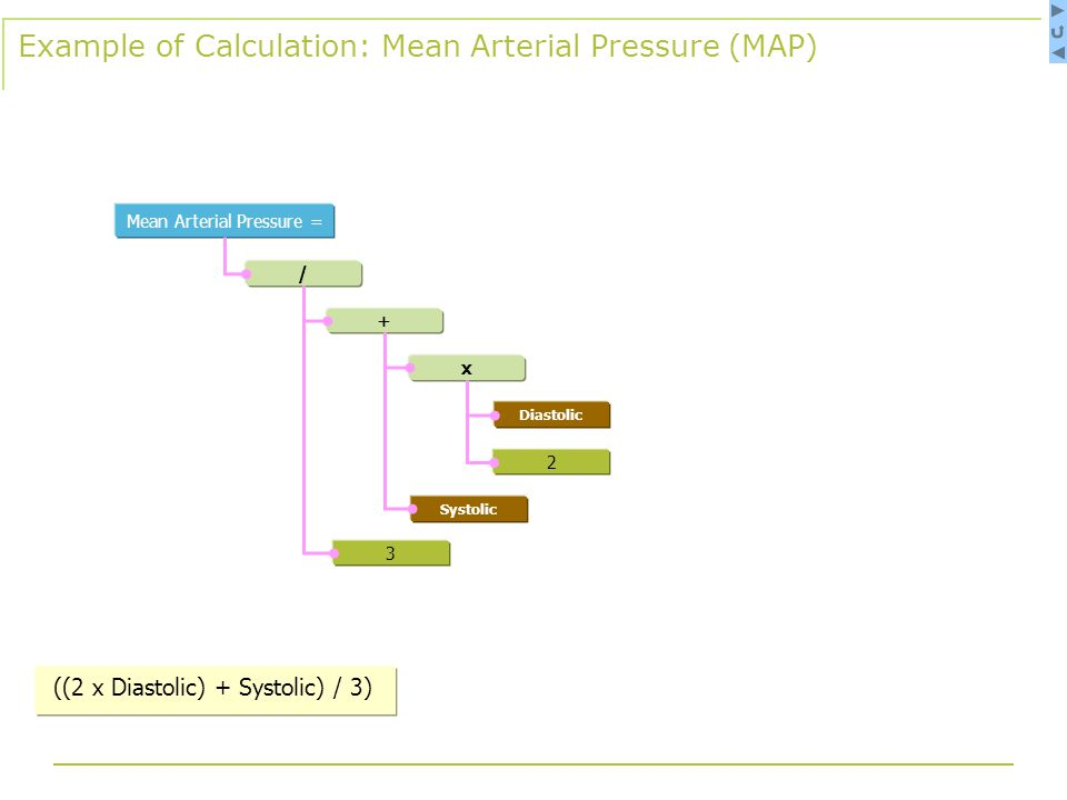 x / 3 + 2 Diastolic Systolic Mean Arterial Pressure = Example of Calculation: Mean Arterial Pressure (MAP) ((2 x Diastolic) + Systolic) / 3)