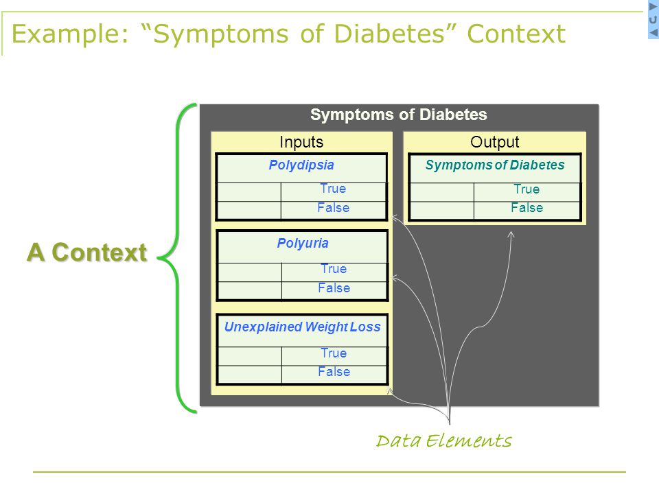 Example: Symptoms of Diabetes Context A Context Symptoms of Diabetes OutputInputs Data Elements Polydipsia True False Unexplained Weight Loss True False Polyuria True False Symptoms of Diabetes True False