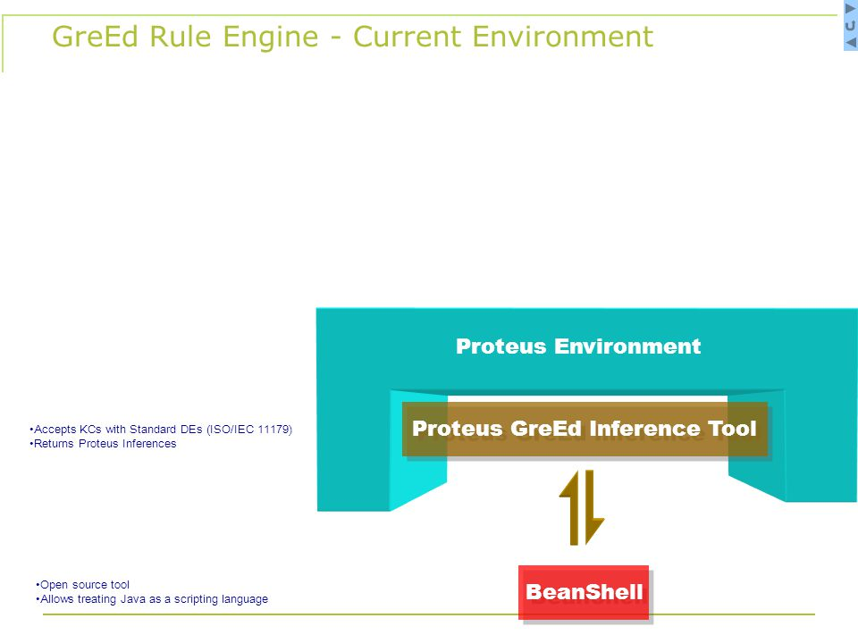 Proteus Environment Accepts KCs with Standard DEs (ISO/IEC 11179) Returns Proteus Inferences Proteus GreEd Inference Tool BeanShell Open source tool Allows treating Java as a scripting language GreEd Rule Engine - Current Environment
