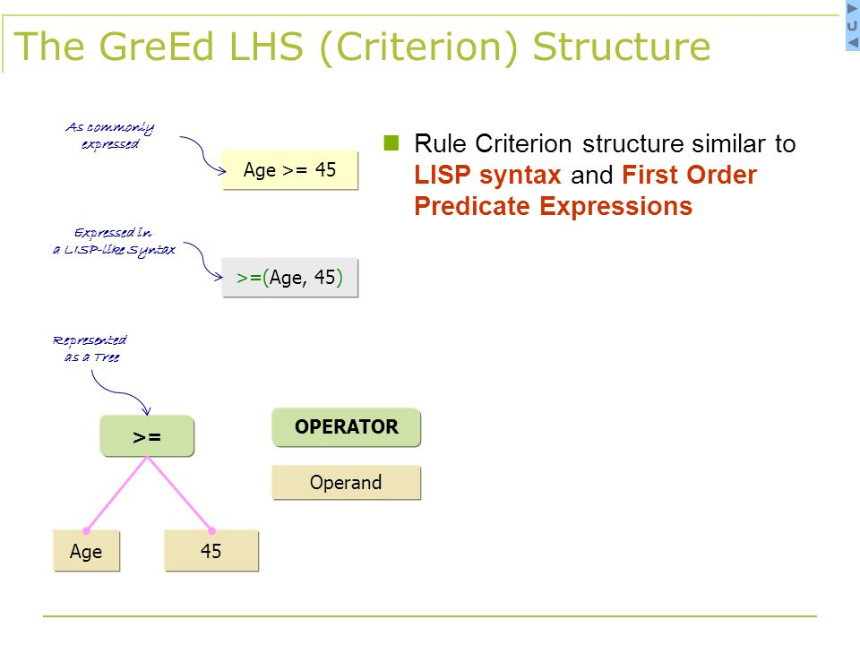 All Rules for the Context Selected Rule as a Tree (note organization by operators) Description Operators/functions Available to Drop in Rule Criteria Editing Panel Displaying the Selected Rule Output Panel Displaying the Selected Rule as Java Code Tabs for Other Views of the Selected Rule GreEd Interface Context Information