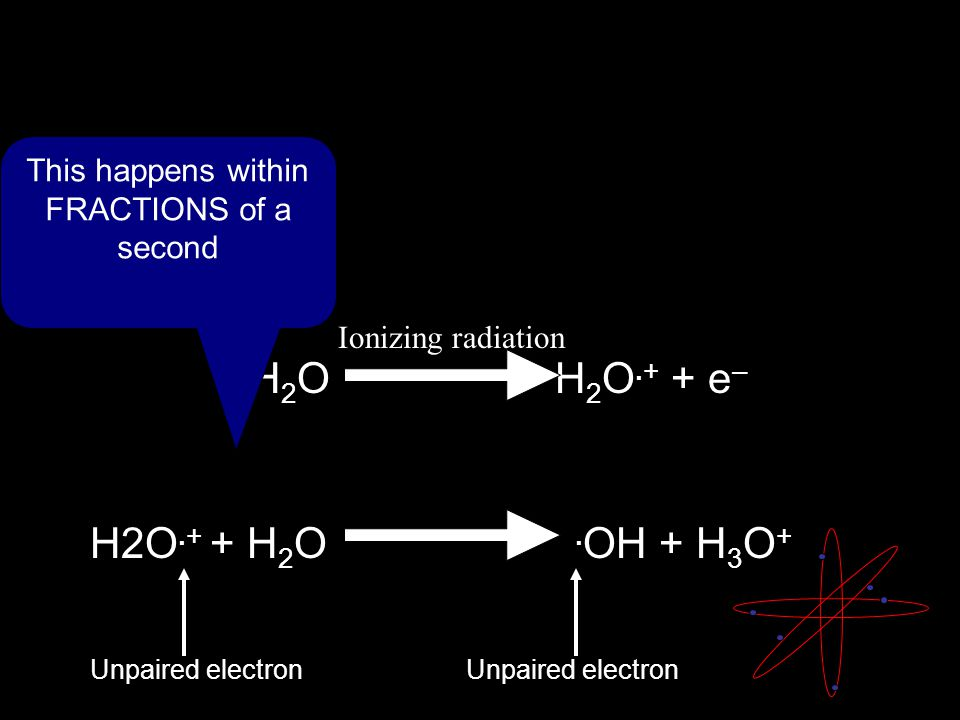 H 2 O H 2 O.+ + e – Ionizing radiation This happens within FRACTIONS of a second H2O.+ + H 2 O.
