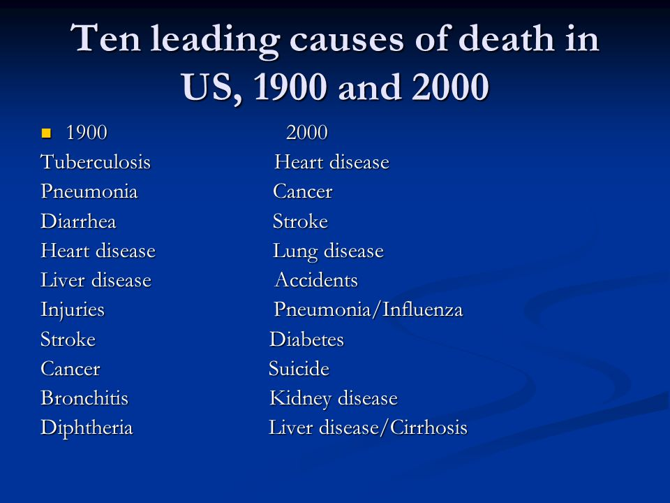 Ten leading causes of death in US, 1900 and 2000 1900 2000 1900 2000 Tuberculosis Heart disease Pneumonia Cancer Diarrhea Stroke Heart disease Lung disease Liver disease Accidents Injuries Pneumonia/Influenza Stroke Diabetes Cancer Suicide Bronchitis Kidney disease Diphtheria Liver disease/Cirrhosis