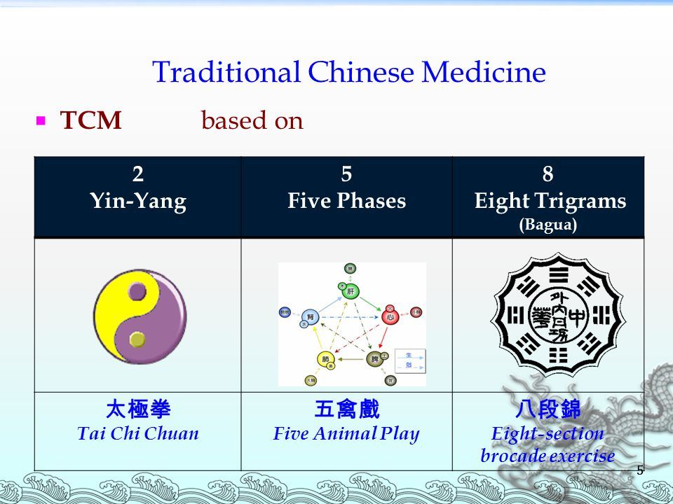 5 Traditional Chinese Medicine 5 2 Yin-Yang 5 Five Phases 8 Eight Trigrams (Bagua) 太極拳 Tai Chi Chuan 五禽戲 Five Animal Play 八段錦 Eight-section brocade exercise  TCM based on 5