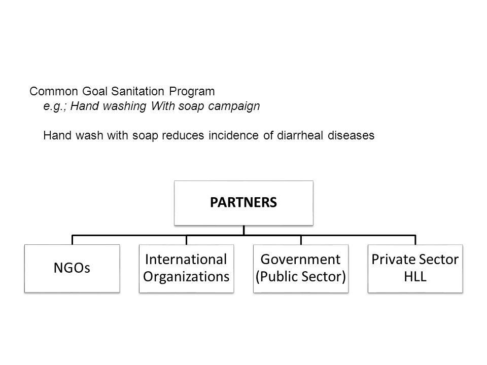 PARTNERS NGOs International Organizations Government (Public Sector) Private Sector HLL Common Goal Sanitation Program e.g.; Hand washing With soap campaign Hand wash with soap reduces incidence of diarrheal diseases