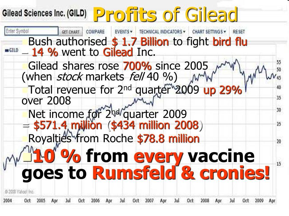 Bush authorised $ 1.7 Billion to fight bird flu – 14 % went to Gilead Inc. Bush authorised $ 1.7 Billion to fight bird flu – 14 % went to Gilead Inc.