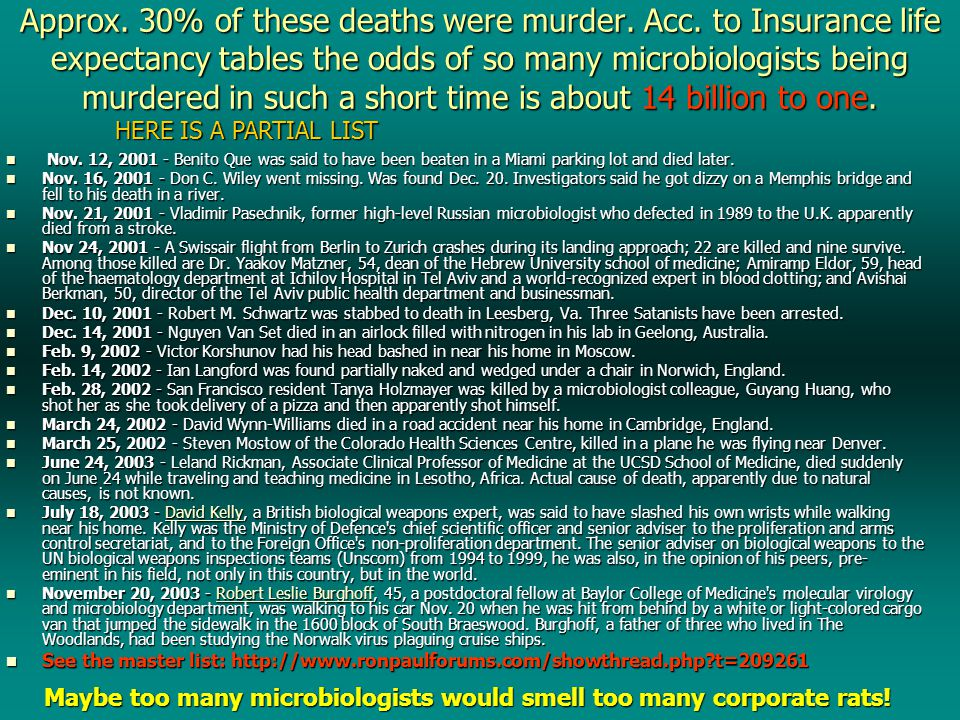 Approx. 30% of these deaths were murder. Acc.