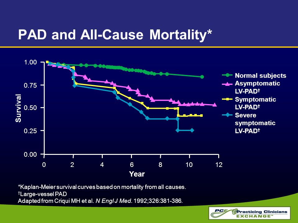 PAD and All-Cause Mortality* *Kaplan-Meier survival curves based on mortality from all causes. † Large-vessel PAD Adapted from Criqui MH et al. N Engl