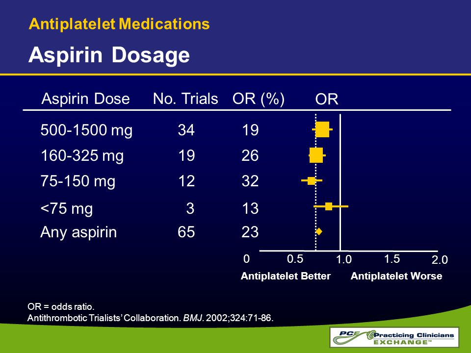 Aspirin Dosage OR = odds ratio. Antithrombotic Trialists' Collaboration. BMJ. 2002;324:71-86. 00.5 1.0 1.5 2.0 500-1500 mg 34 19 160-325 mg 19 26 75-1