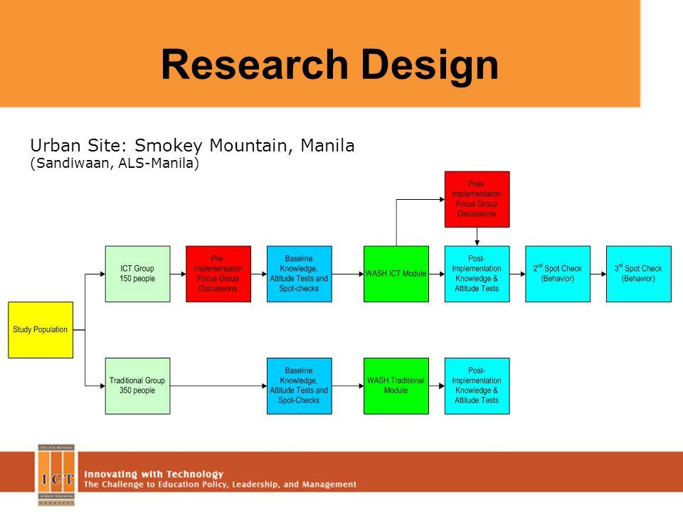 Research Design Urban Site: Smokey Mountain, Manila (Sandiwaan, ALS-Manila)