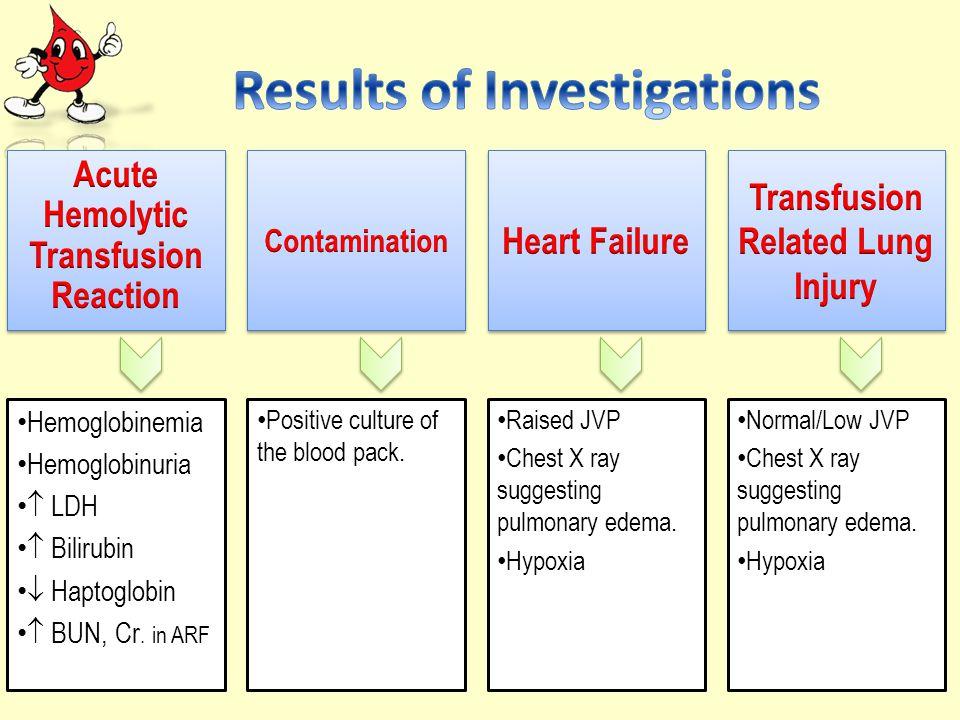 Hemoglobinemia Hemoglobinuria  LDH  Bilirubin  Haptoglobin  BUN, Cr.