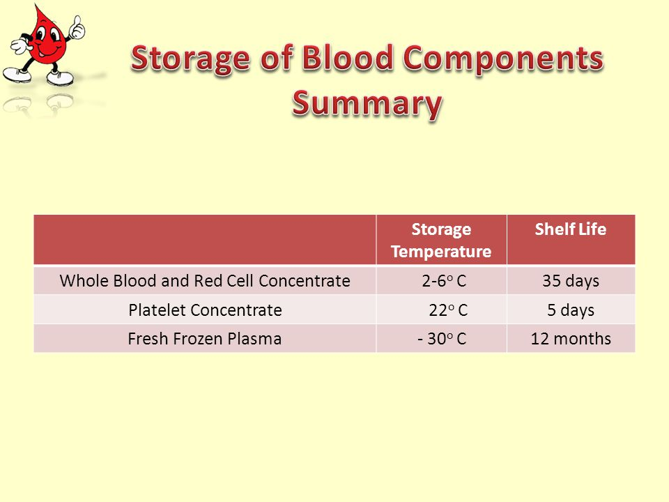Storage Temperature Shelf Life Whole Blood and Red Cell Concentrate 2-6 o C35 days Platelet Concentrate 22 o C5 days Fresh Frozen Plasma- 30 o C12 mon