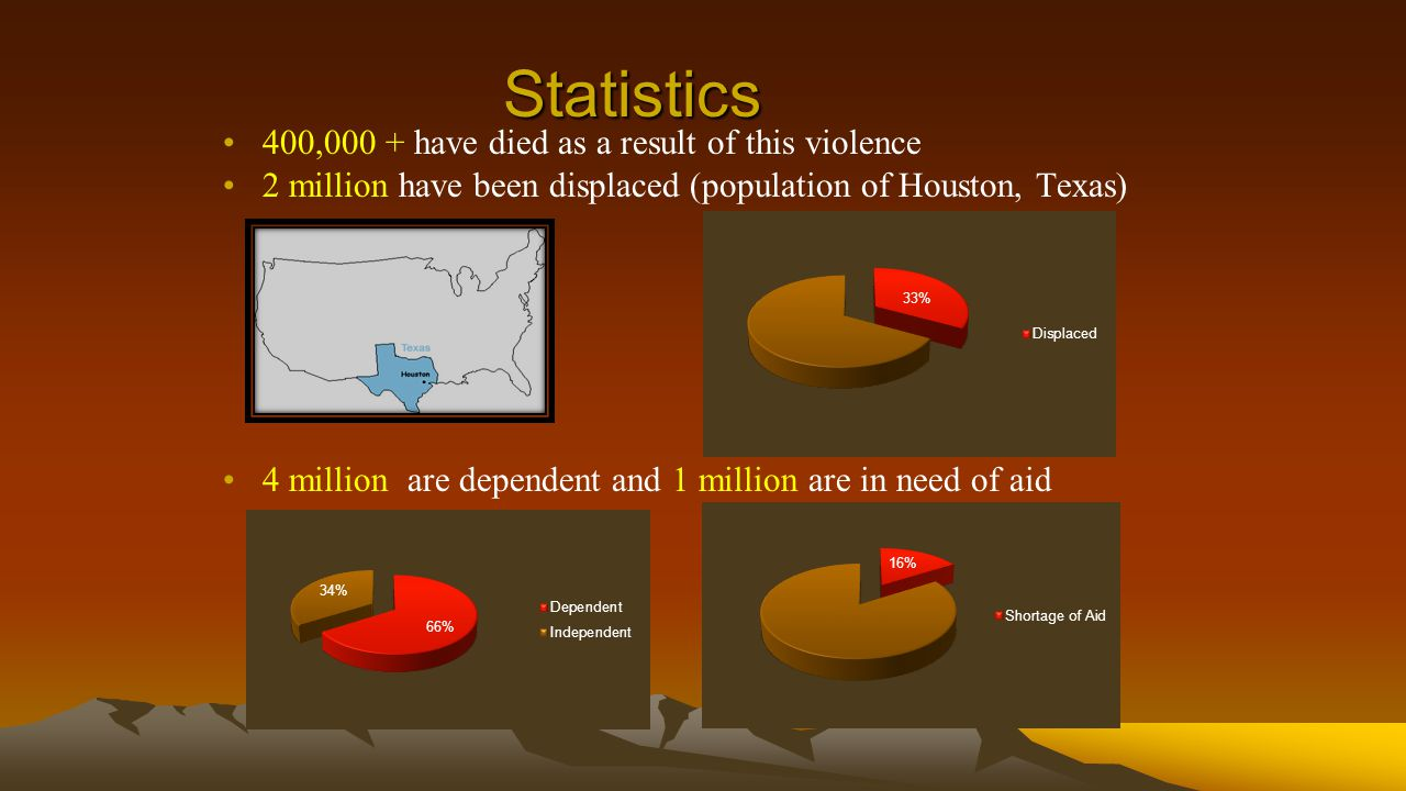 Statistics 400,000 + have died as a result of this violence 2 million have been displaced (population of Houston, Texas) 4 million are dependent and 1 million are in need of aid