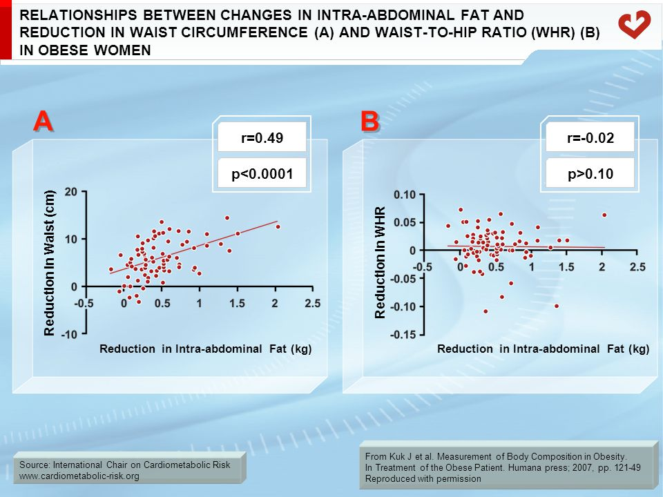 Source: International Chair on Cardiometabolic Risk www.cardiometabolic-risk.org RELATIONSHIPS BETWEEN CHANGES IN INTRA-ABDOMINAL FAT AND REDUCTION IN