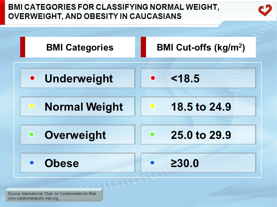 Source: International Chair on Cardiometabolic Risk www.cardiometabolic-risk.org Overweight BMI CATEGORIES FOR CLASSIFYING NORMAL WEIGHT, OVERWEIGHT,