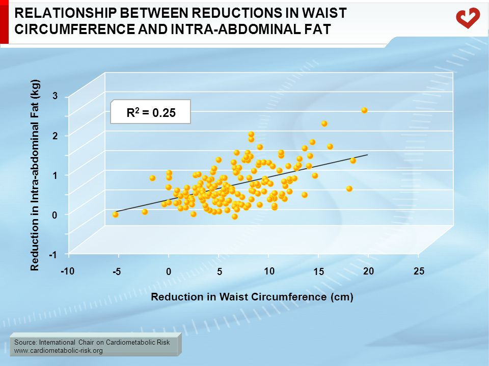 Source: International Chair on Cardiometabolic Risk www.cardiometabolic-risk.org RELATIONSHIP BETWEEN REDUCTIONS IN WAIST CIRCUMFERENCE AND INTRA-ABDOMINAL FAT Reduction in Intra-abdominal Fat (kg) Reduction in Waist Circumference (cm) 3 1 0 -10 -505 10 15 2025 2 R 2 = 0.25