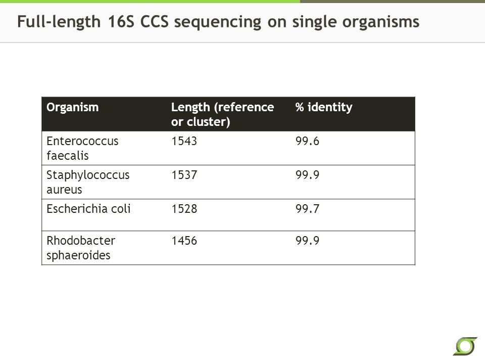 Full-length 16S CCS sequencing on single organisms OrganismLength (reference or cluster) % identity Enterococcus faecalis 154399.6 Staphylococcus aureus 153799.9 Escherichia coli152899.7 Rhodobacter sphaeroides 145699.9