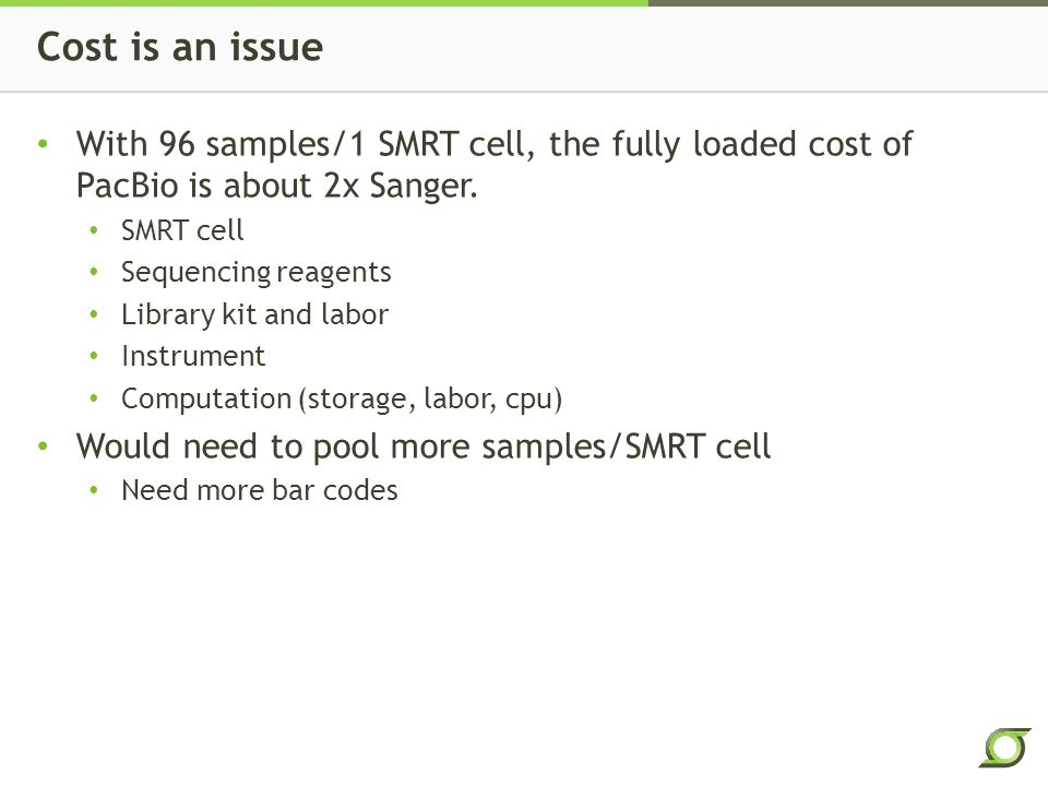 Cost is an issue With 96 samples/1 SMRT cell, the fully loaded cost of PacBio is about 2x Sanger.