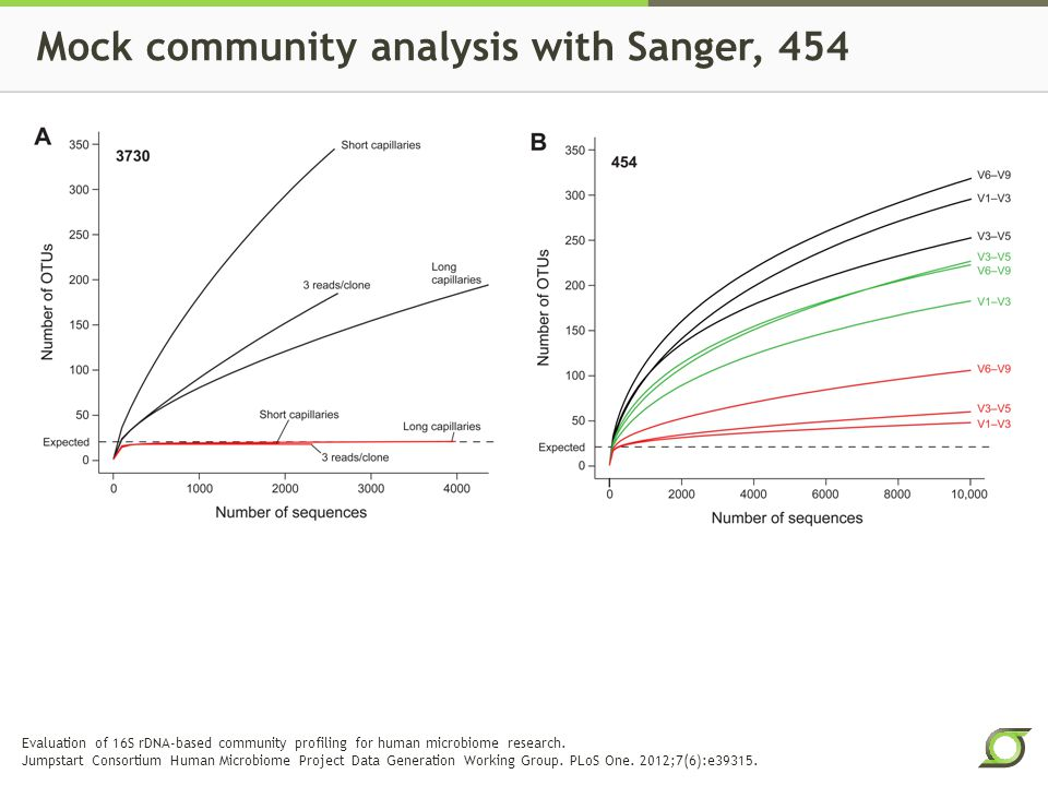 Mock community analysis with Sanger, 454 Evaluation of 16S rDNA-based community profiling for human microbiome research.