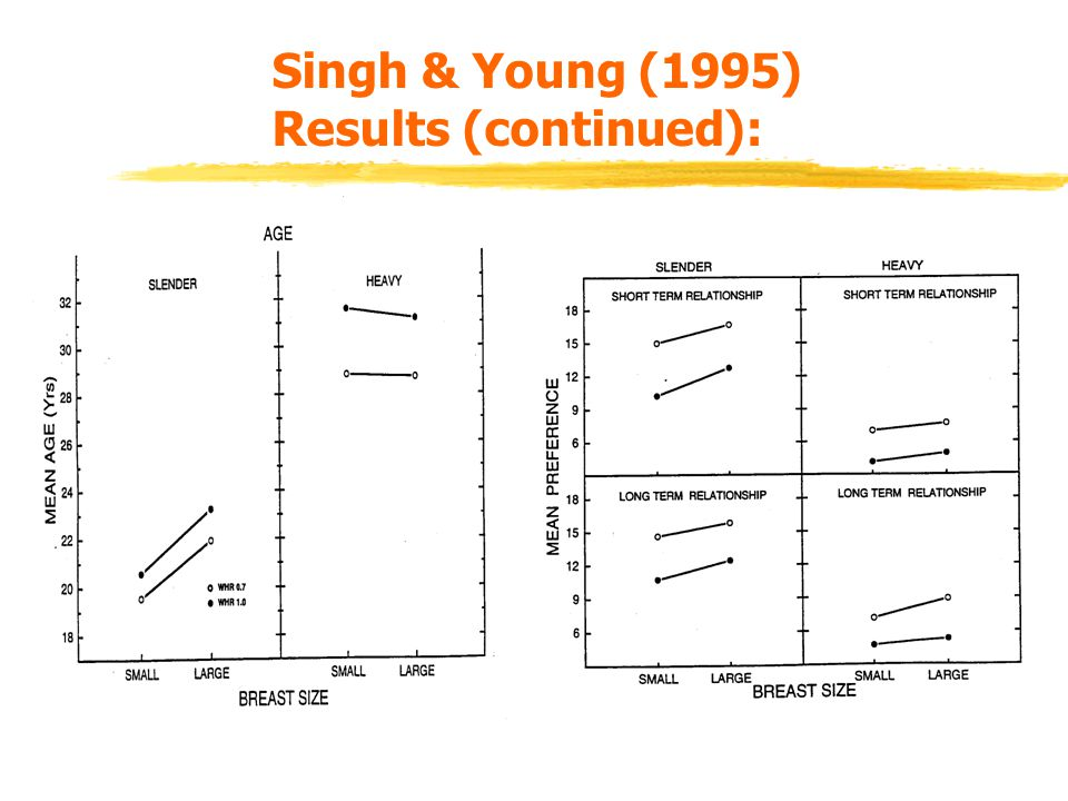 Other Studies.zHenss (1995) replicated the Singh (1993) study but also included male figures.
