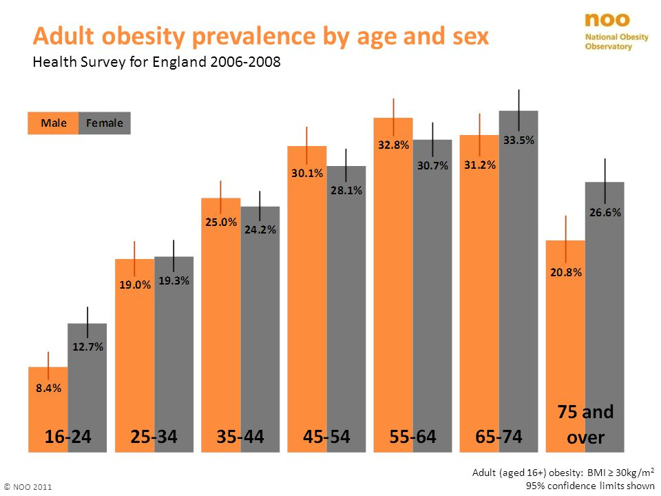 Adult obesity prevalence by age and sex Health Survey for England 2006-2008 © NOO 2011 Adult (aged 16+) obesity: BMI ≥ 30kg/m 2 95% confidence limits shown