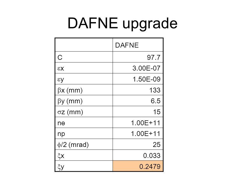 DAFNE upgrade DAFNE C97.7 xx 3.00E-07 yy 1.50E-09  x (mm) 133  y (mm) 6.5  z (mm) 15 ne1.00E+11 np1.00E+11  /2 (mrad) 25 xx 0.033 yy 0.2479