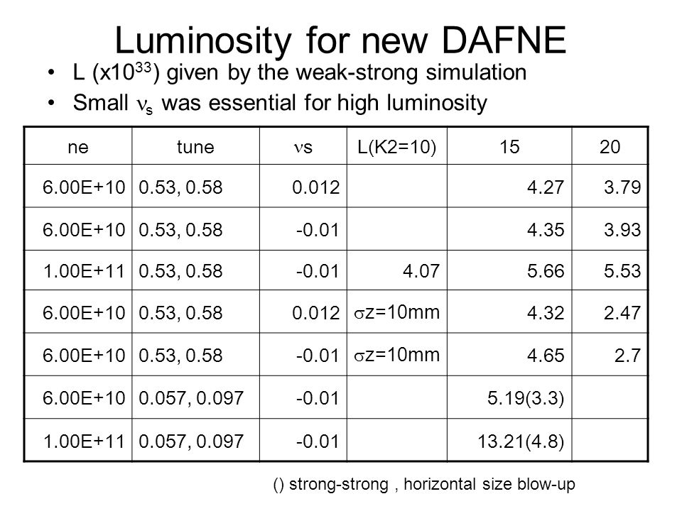 Luminosity for new DAFNE L (x10 33 ) given by the weak-strong simulation Small s was essential for high luminosity netune s L(K2=10)1520 6.00E+100.53, 0.580.0124.273.79 6.00E+100.53, 0.58-0.014.353.93 1.00E+110.53, 0.58-0.014.075.665.53 6.00E+100.53, 0.580.012  z=10mm 4.322.47 6.00E+100.53, 0.58-0.01  z=10mm 4.652.7 6.00E+100.057, 0.097-0.015.19(3.3) 1.00E+110.057, 0.097-0.0113.21(4.8) () strong-strong, horizontal size blow-up