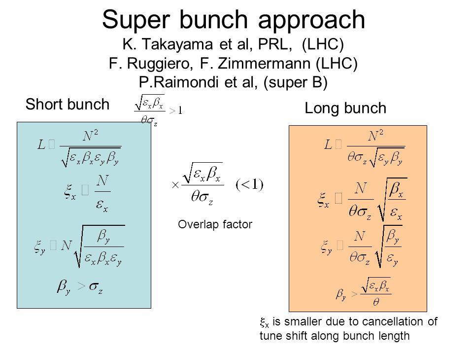 Super bunch approach K. Takayama et al, PRL, (LHC) F.