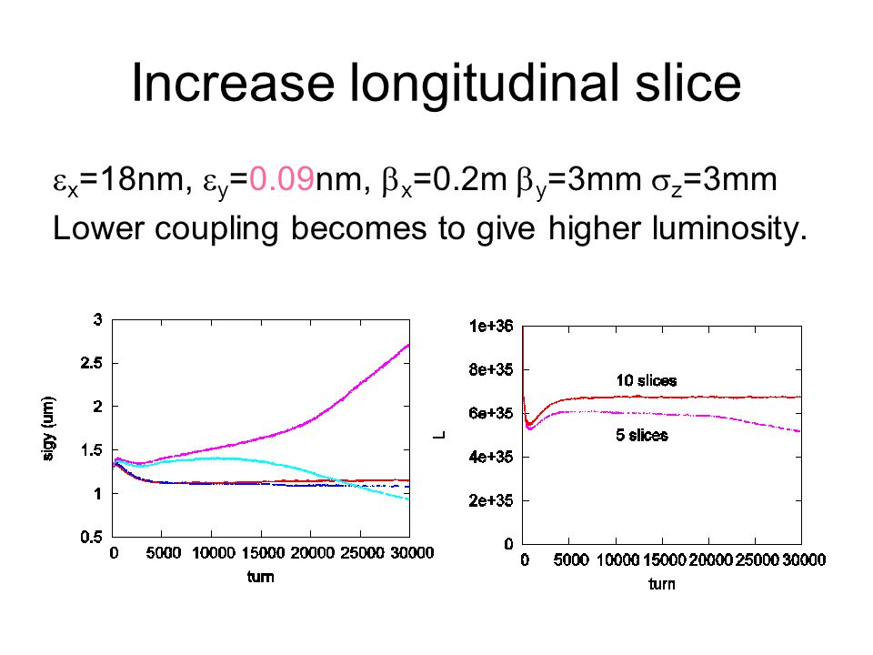 Increase longitudinal slice  x =18nm,  y =0.09nm,  x =0.2m  y =3mm  z =3mm Lower coupling becomes to give higher luminosity.