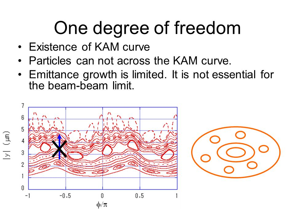 One degree of freedom Existence of KAM curve Particles can not across the KAM curve.