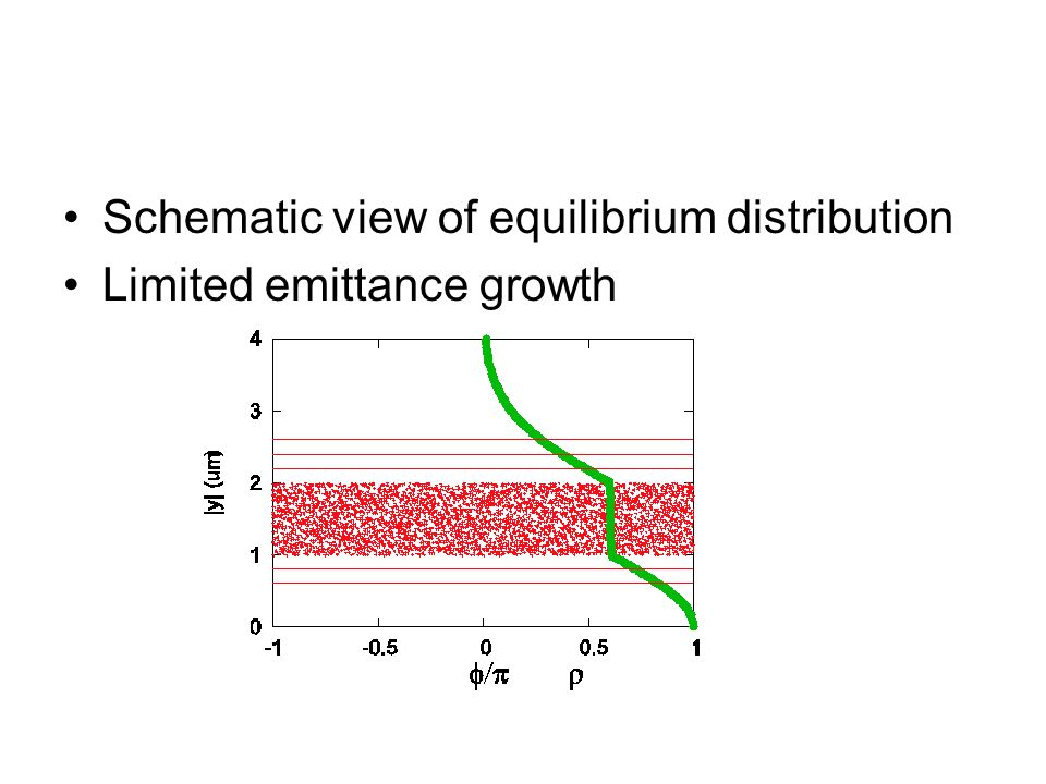 Schematic view of equilibrium distribution Limited emittance growth