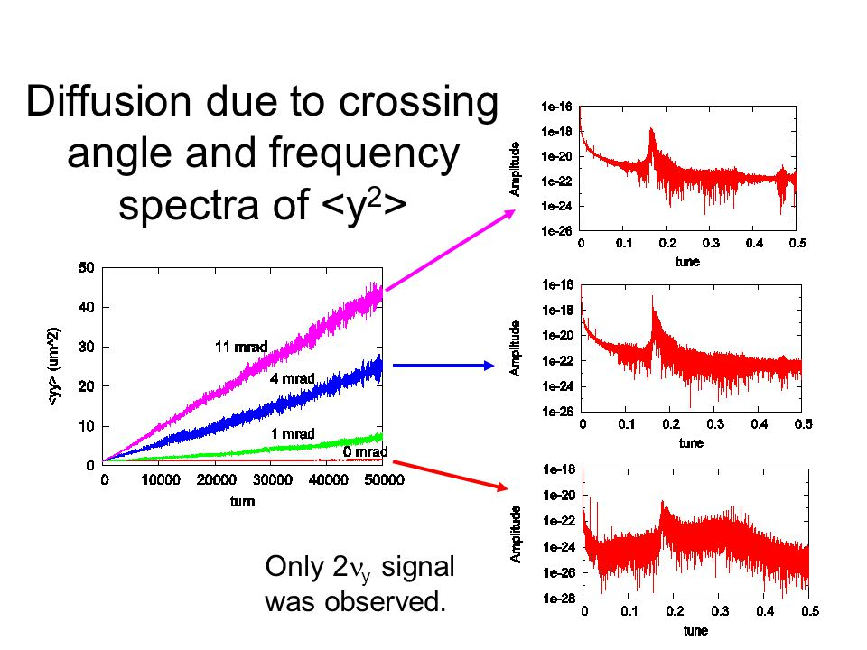 Diffusion due to crossing angle and frequency spectra of Only 2 y signal was observed.