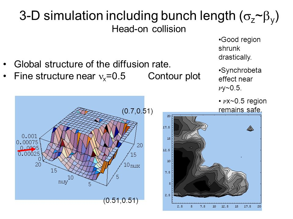 3-D simulation including bunch length (  z ~  y ) Head-on collision Global structure of the diffusion rate.