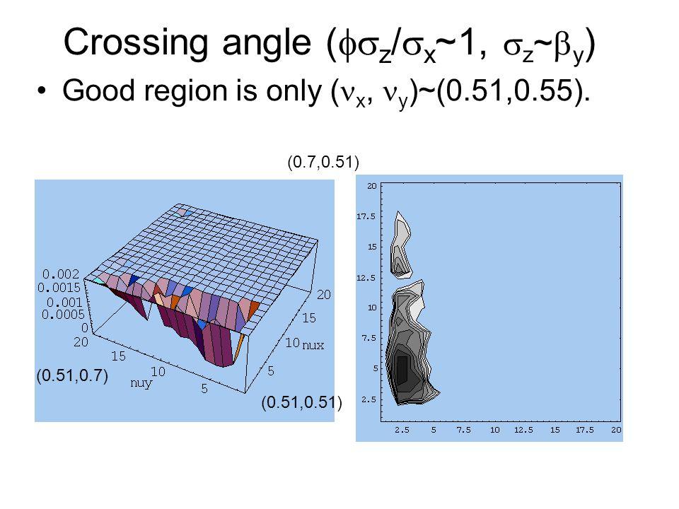 Crossing angle (  z /  x ~1,  z ~  y ) Good region is only ( x, y )~(0.51,0.55).