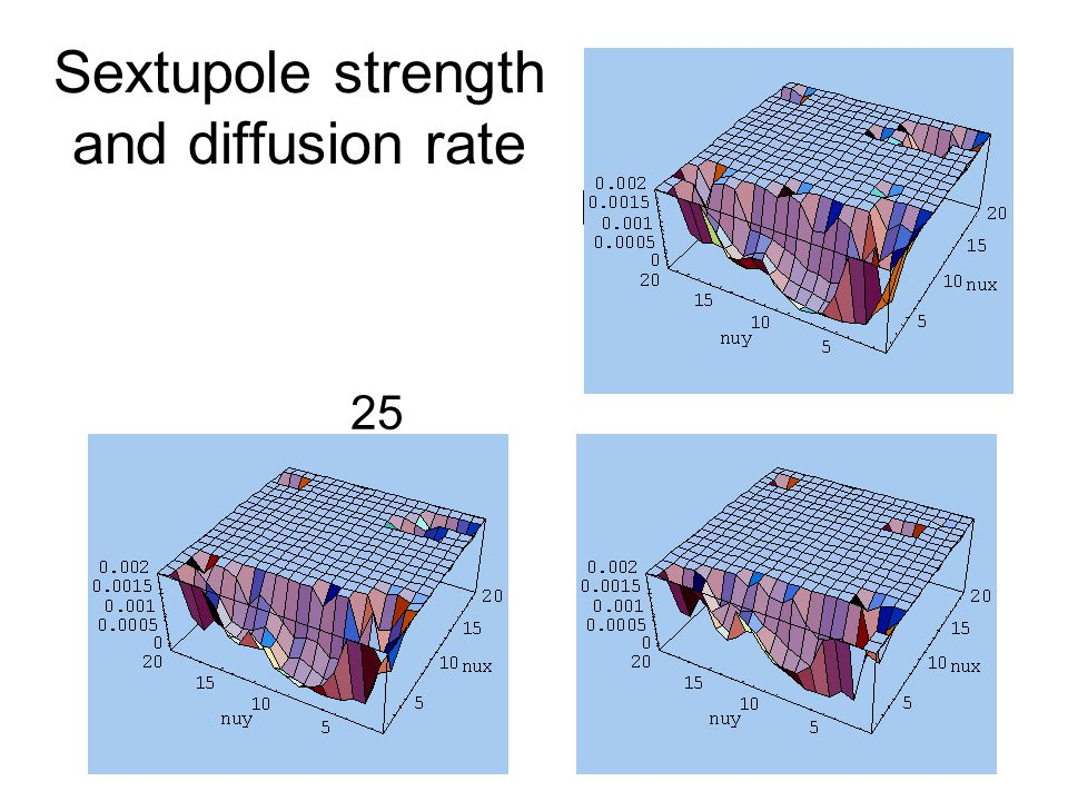 Sextupole strength and diffusion rate K2=