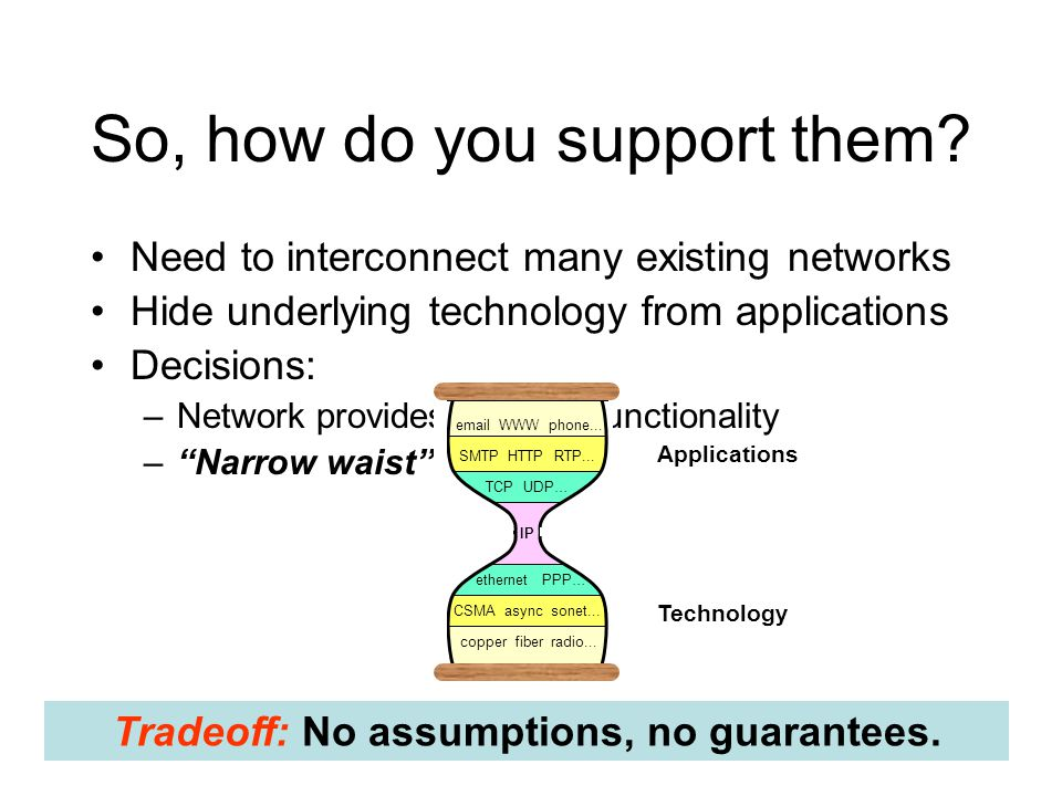 So, how do you support them? Need to interconnect many existing networks Hide underlying technology from applications Decisions: –Network provides min