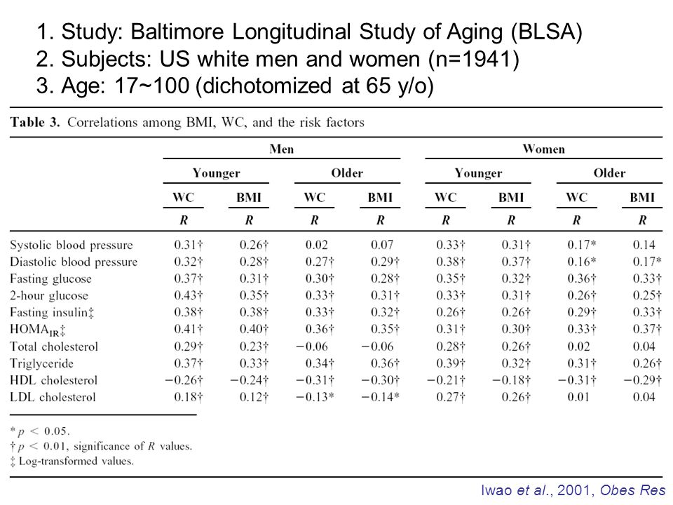 1.Study: Baltimore Longitudinal Study of Aging (BLSA) 2.Subjects: US white men and women (n=1941) 3.Age: 17~100 (dichotomized at 65 y/o) Iwao et al.,