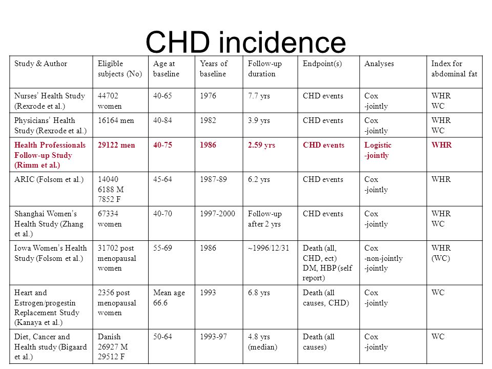 CHD incidence Study & AuthorEligible subjects (No) Age at baseline Years of baseline Follow-up duration Endpoint(s)AnalysesIndex for abdominal fat Nur