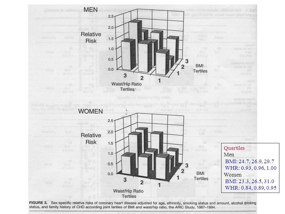 CHD incidence Quartiles Men BMI: 24.7, 26.9, 29.7 WHR: 0.93, 0.96, 1.00 Women BMI: 23.3, 26.5, 31.0 WHR: 0.84, 0.89, 0.95