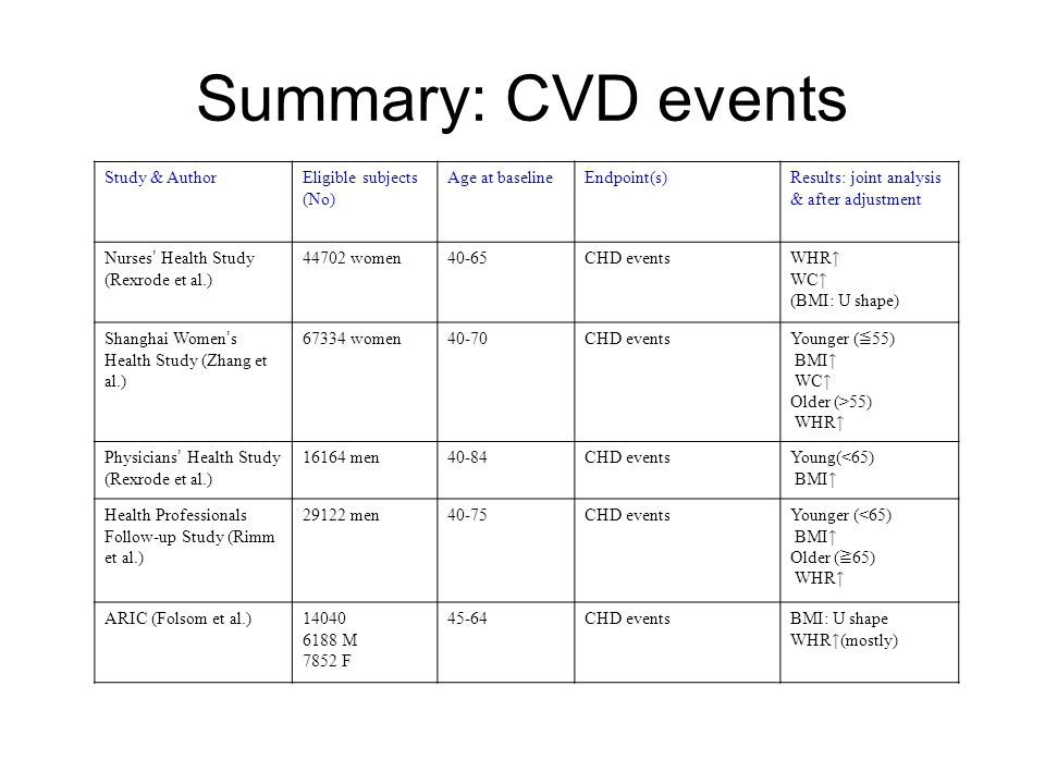Summary: CVD events Study & AuthorEligible subjects (No) Age at baselineEndpoint(s)Results: joint analysis & after adjustment Nurses ' Health Study (R