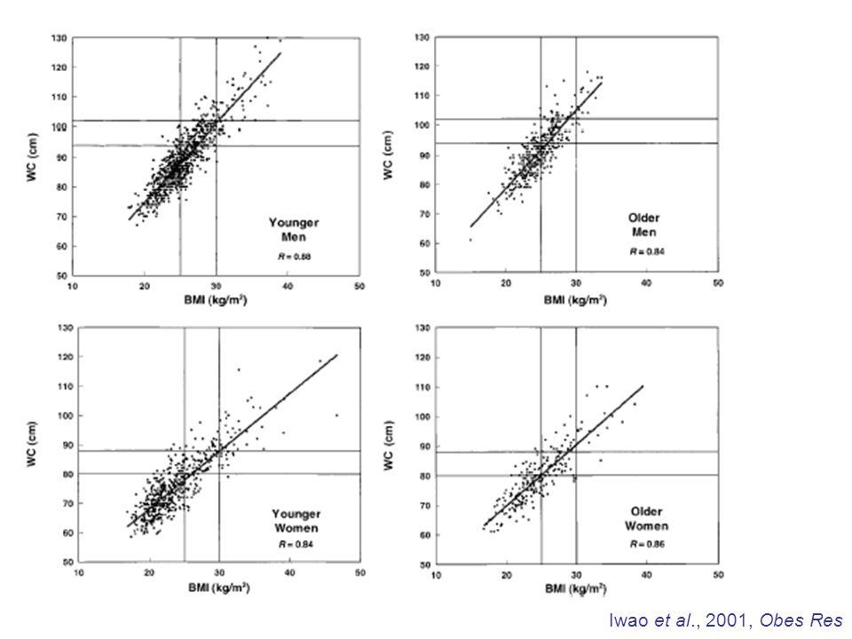 Iwao et al., 2001, Obes Res