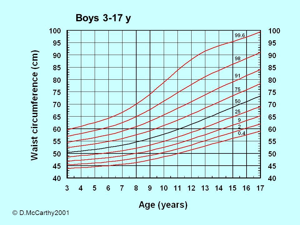 Boys 3-17 y © D.McCarthy2001