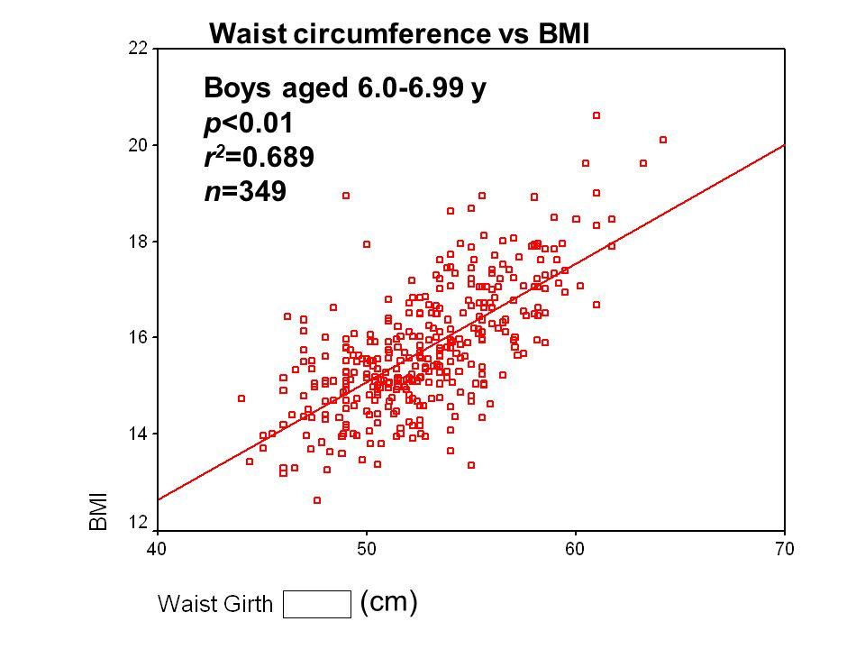Boys aged 6.0-6.99 y p<0.01 r 2 =0.689 n=349 Waist circumference vs BMI (cm)